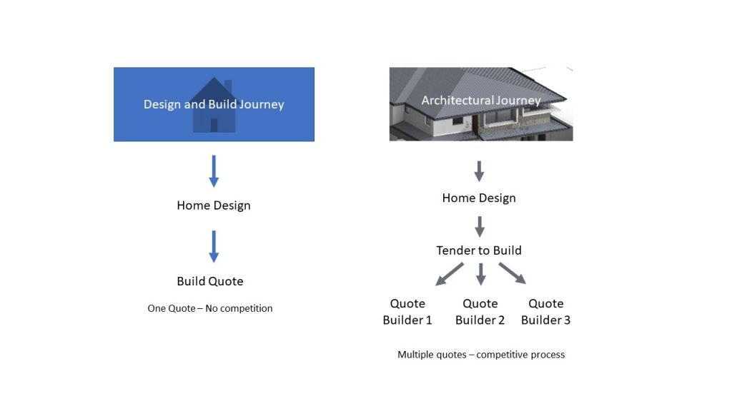 Who owns your home design